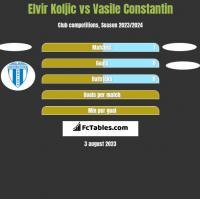 Elvir Koljic vs Vasile Constantin h2h player stats