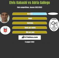 Elvis Kabashi vs Adria Gallego h2h player stats