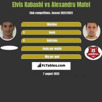 Elvis Kabashi vs Alexandru Matel h2h player stats
