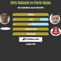 Elvis Kabashi vs Florin Bejan h2h player stats