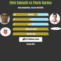 Elvis Kabashi vs Florin Gardos h2h player stats