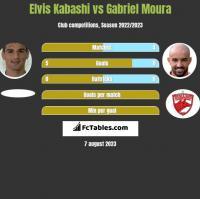 Elvis Kabashi vs Gabriel Moura h2h player stats
