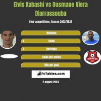Elvis Kabashi vs Ousmane Viera Diarrassouba h2h player stats