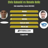 Elvis Kabashi vs Renato Kelic h2h player stats
