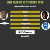 Elvis Kabashi vs Stephane Acka h2h player stats