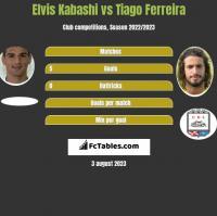 Elvis Kabashi vs Tiago Ferreira h2h player stats