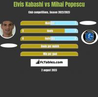Elvis Kabashi vs Mihai Popescu h2h player stats