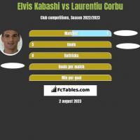 Elvis Kabashi vs Laurentiu Corbu h2h player stats