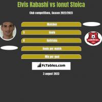 Elvis Kabashi vs Ionut Stoica h2h player stats