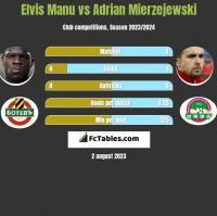 Elvis Manu vs Adrian Mierzejewski h2h player stats