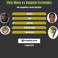 Elvis Manu vs Augusto Fernandez h2h player stats