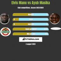 Elvis Manu vs Ayub Masika h2h player stats