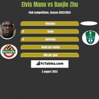 Elvis Manu vs Baojie Zhu h2h player stats