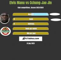 Elvis Manu vs Cchung-Jao Jin h2h player stats