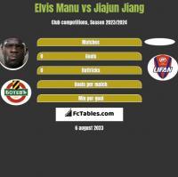 Elvis Manu vs Jiajun Jiang h2h player stats