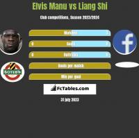 Elvis Manu vs Liang Shi h2h player stats