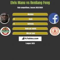 Elvis Manu vs Renliang Feng h2h player stats