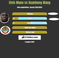 Elvis Manu vs Xuanhong Wang h2h player stats