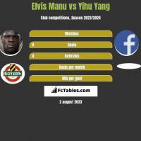 Elvis Manu vs Yihu Yang h2h player stats