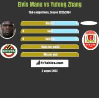 Elvis Manu vs Yufeng Zhang h2h player stats