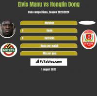 Elvis Manu vs Honglin Dong h2h player stats
