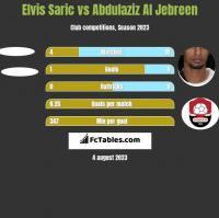 Elvis Saric vs Abdulaziz Al Jebreen h2h player stats