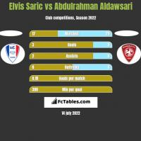 Elvis Saric vs Abdulrahman Aldawsari h2h player stats