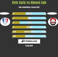 Elvis Saric vs Ahmed Zain h2h player stats