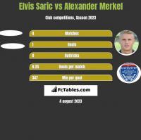 Elvis Saric vs Alexander Merkel h2h player stats