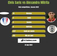 Elvis Saric vs Alexandru Mitrita h2h player stats