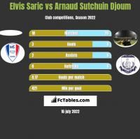 Elvis Saric vs Arnaud Djoum h2h player stats
