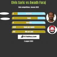 Elvis Saric vs Awadh Faraj h2h player stats