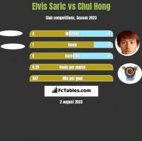 Elvis Saric vs Chul Hong h2h player stats