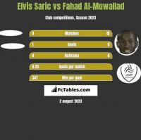Elvis Saric vs Fahad Al-Muwallad h2h player stats