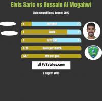 Elvis Saric vs Hussain Al Mogahwi h2h player stats