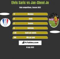 Elvis Saric vs Jae-Cheol Jo h2h player stats