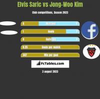 Elvis Saric vs Jong-Woo Kim h2h player stats