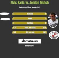 Elvis Saric vs Jordon Mutch h2h player stats