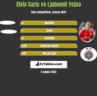 Elvis Saric vs Ljubomir Fejsa h2h player stats