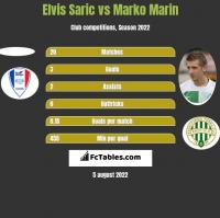 Elvis Saric vs Marko Marin h2h player stats