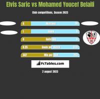 Elvis Saric vs Mohamed Youcef Belaili h2h player stats