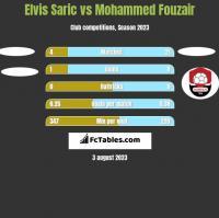 Elvis Saric vs Mohammed Fouzair h2h player stats