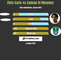 Elvis Saric vs Salman Al Moasher h2h player stats