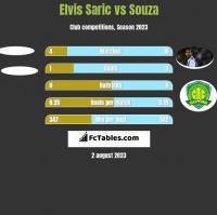 Elvis Saric vs Souza h2h player stats
