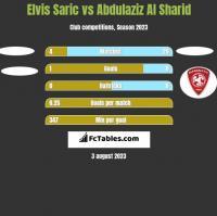 Elvis Saric vs Abdulaziz Al Sharid h2h player stats