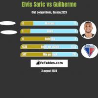 Elvis Saric vs Guilherme h2h player stats