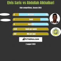 Elvis Saric vs Abdullah Alkhaibari h2h player stats