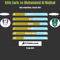 Elvis Saric vs Mohammed Al Majhad h2h player stats