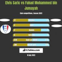 Elvis Saric vs Fahad Mohammed bin Jumayah h2h player stats