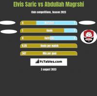 Elvis Saric vs Abdullah Magrshi h2h player stats